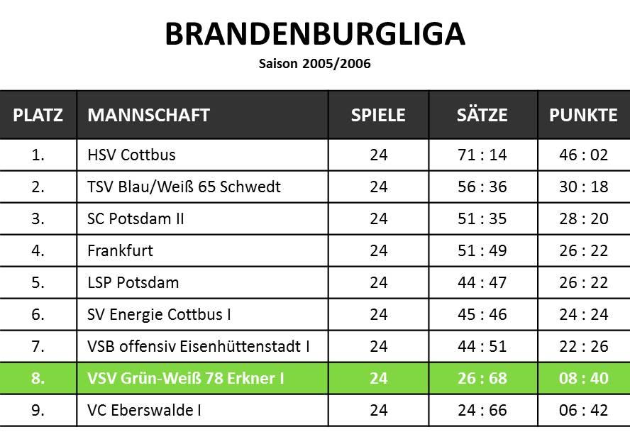 05-06_bbld_tabelle