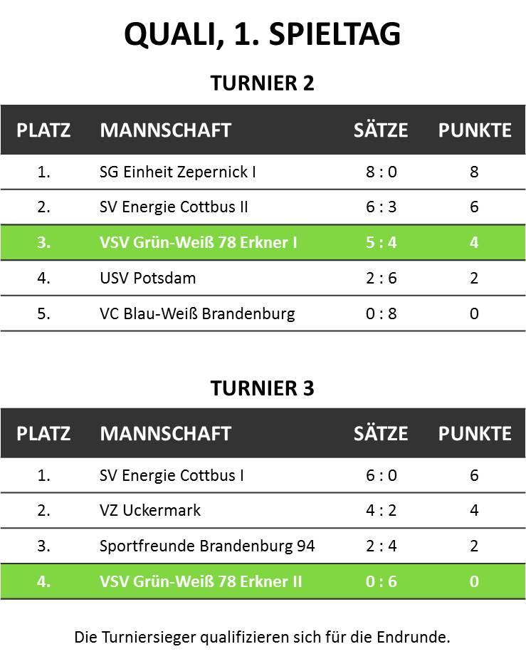 U16 - 2016-09-25 - Tabelle